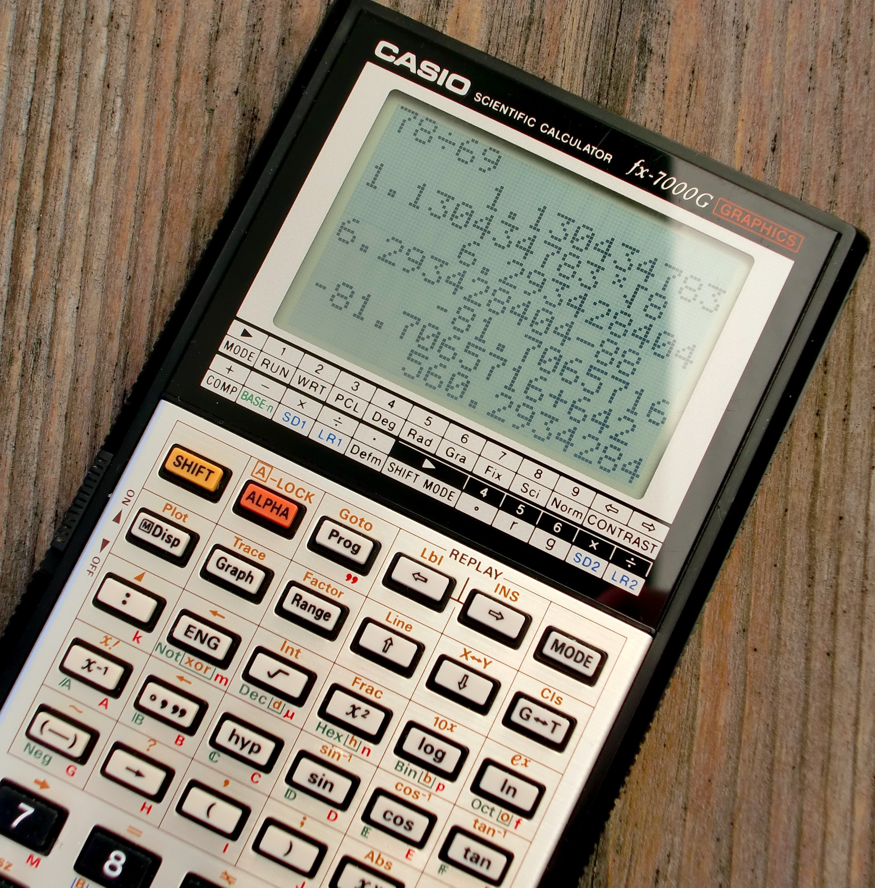 Scientific calculator with lots of numbers and calculations on it, sitting on a desk